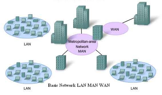 Metropolitan Area Network Wide Area Network Local Area Network