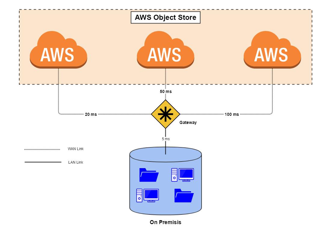 AWS Cloud Object Storage