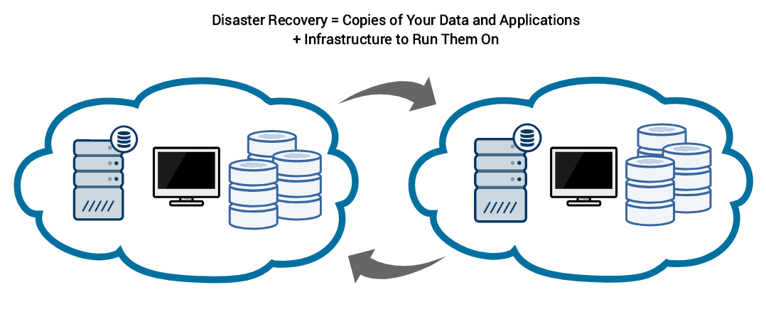 Disaster Recovery Diagram