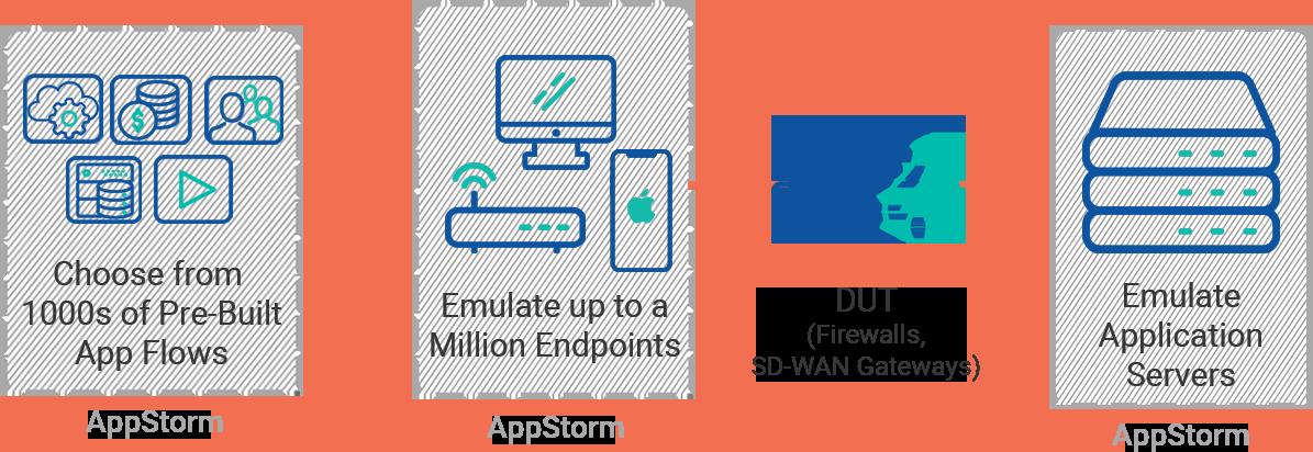 AppStorm Generate Application Traffic