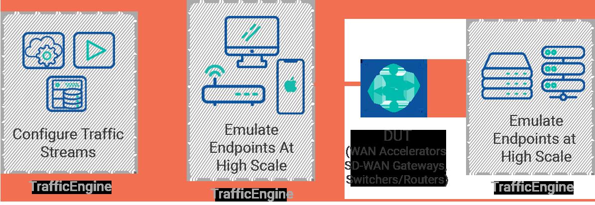 TrafficEngine Traffic Generation tool