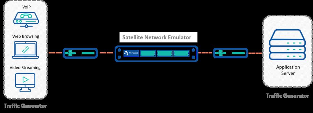 Test Satellite Modem with Network Emulation