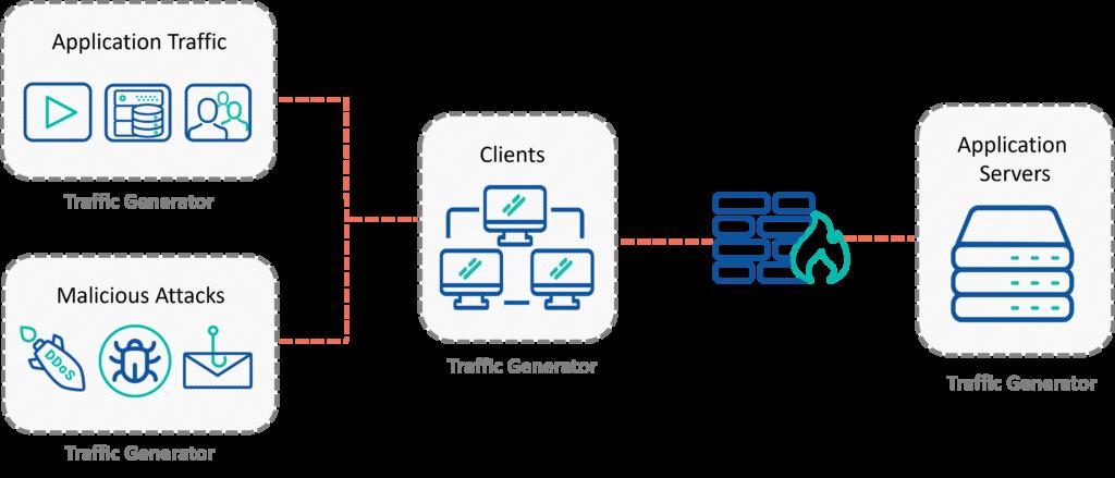 Traffic Generation for Cyber Range